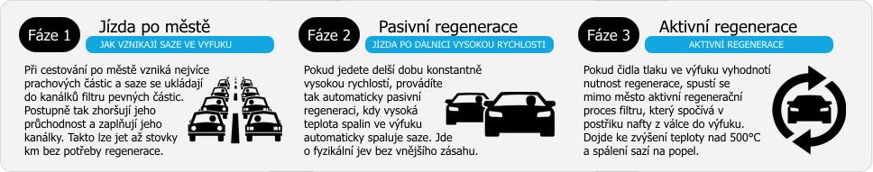 infografika-regenerace-dpf.png