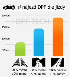 infografika-zivotnost-dpf-dle-stylu.png