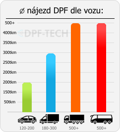 infografika-zivotnost-dpf-vozu.png